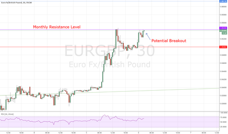 EURGBP: EURGBP: Potential Break-Out for a LONG