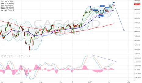 CAC40: CAC deep crab, 10-15% correction?
