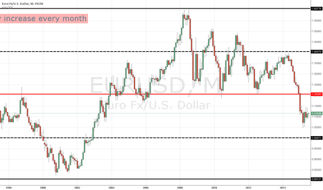 EURUSD: 10% Equity increase every month