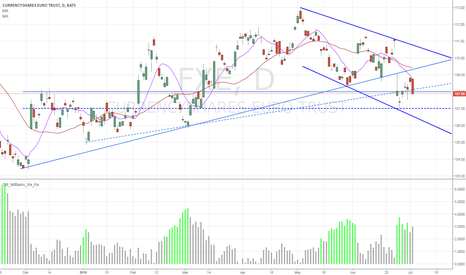 FXE: FXE / Euro Dollar - Possible breakout