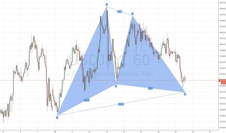 USDJPY: USDJPY bullish Gartley
