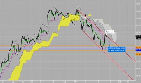 USDJPY: Possible new swing low in down channel USD/JPY