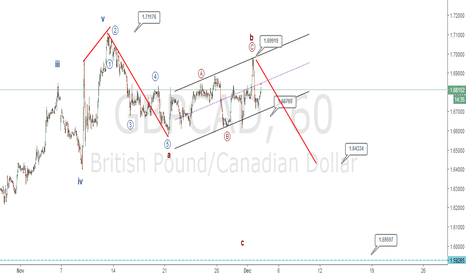 GBPCAD: Double Zigzag in Gbpcad?