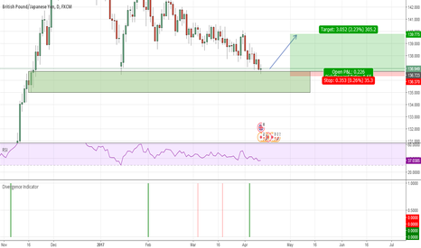 GBPJPY: Looking at a confirmed long on GBP on the 15
