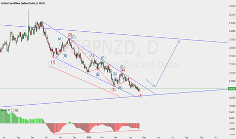 GBPNZD: big move.