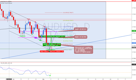 AUDUSD: AUDUSD Long - 3D retracement/counter-trend
