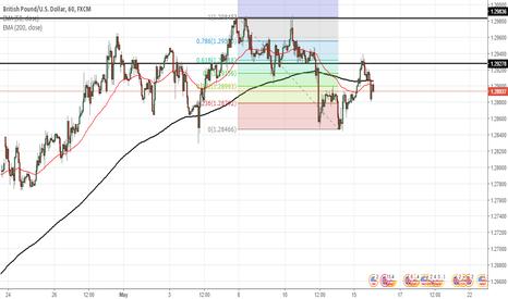 GBPUSD: New down trend on GBPUSD