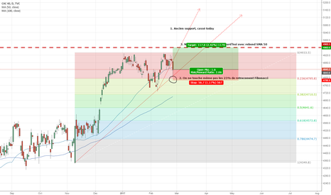 CAC40: CAC 40, New support : Target 4960.5