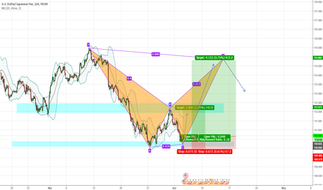 USDJPY: USDJPY LONG term other Harmonic formation view