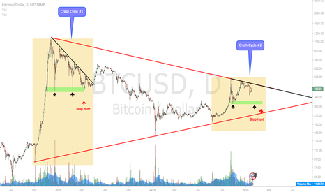 BTCUSD: Crash Cycle Fractal