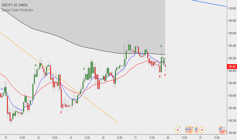 USDJPY: Spartan Trader FX Indicator
