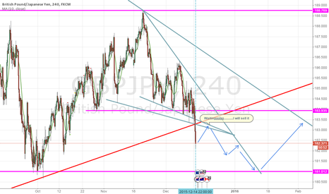 GBPJPY: short  but  we must  wait for it  !!!!!!!!!!!!!