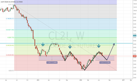 CL2!: Oil short before going long