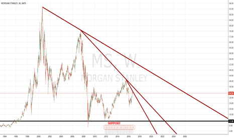 MS: MORGAN STANLEY going to file BANKRUPTCY by 2021
