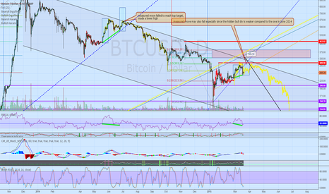 BTCUSD: the more likely scenario