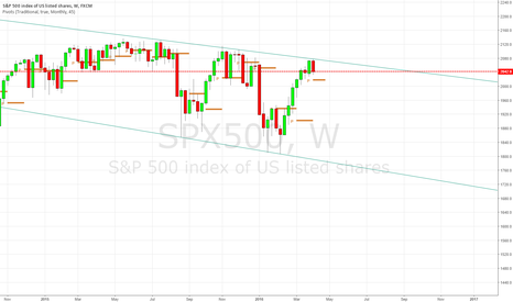 SPX500: Could be our next 2 months sell trade
