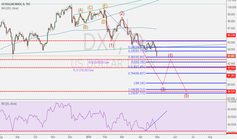 DXY: USD still far away from bottoming