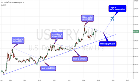 USDTRY: USDTRY long term