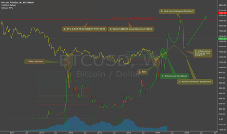 BTCUSD: Gold and Bitcoin price interaction and projection