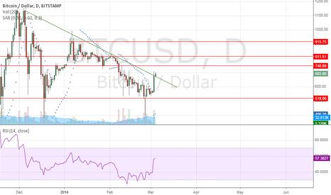 BTCUSD: Long BTC/USD bitstamp