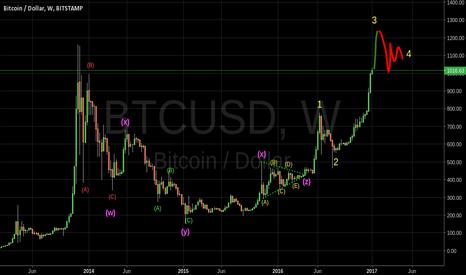 BTCUSD: Bitcoin wxyxz. Flat Zigzag and Triangle, the perfect combo.
