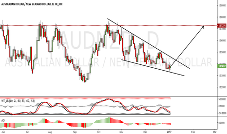 AUDNZD: AUDNZD Long Trade Idea