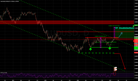 AUDUSD: Reached Longterm MoB