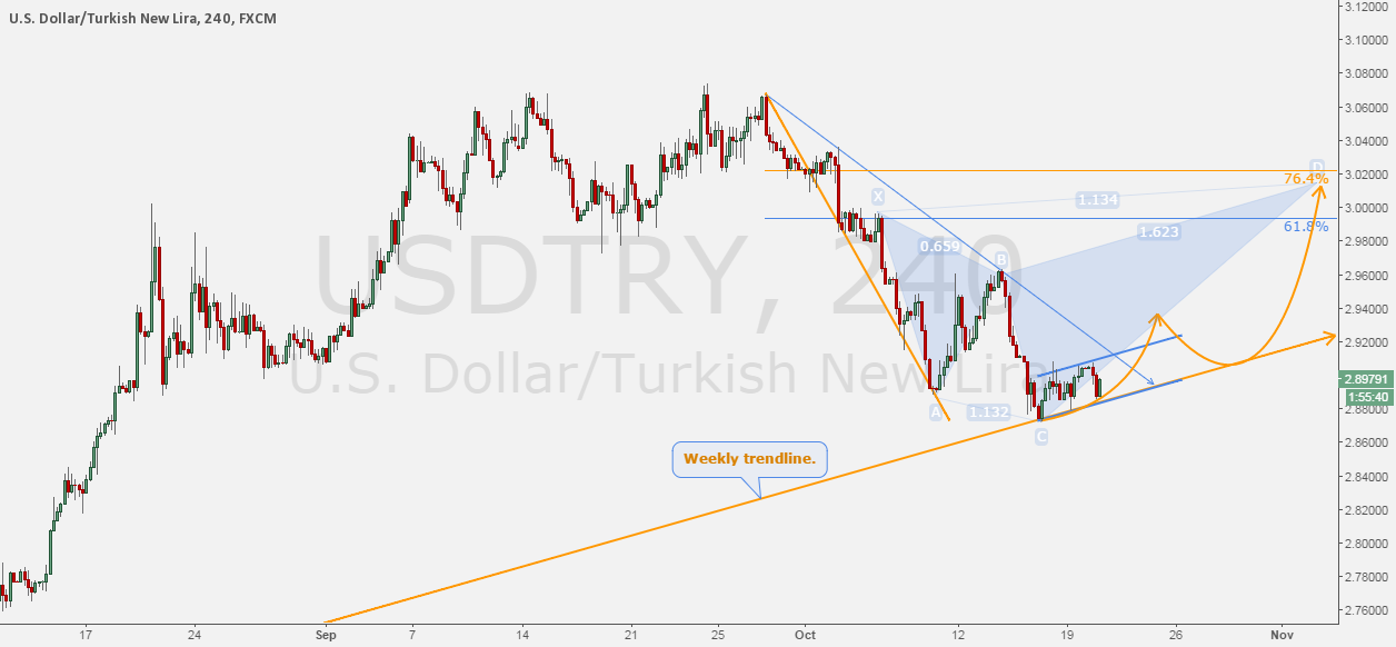 USDTRY - An idea of what can happen.