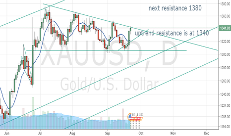 XAUUSD: Gold Needs to break 1340 or its back down