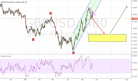 GBPUSD: GBP-USD Analysis