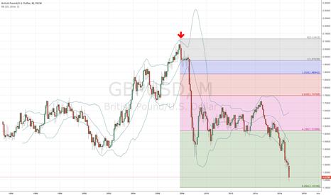 GBPUSD: GBP/USD on monthly (Fibo 6.854)