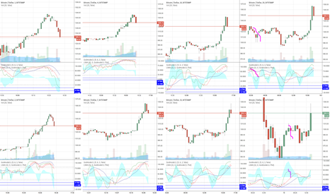 BTCUSD: Still Neutral for the moment. I want to see us...