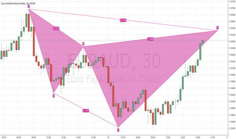 EURAUD: Bearish cypher ?