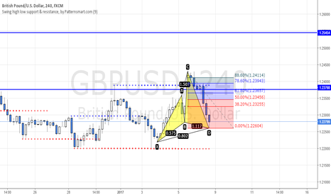 GBPUSD: POTENTIAL CYPHER PATTERN ON GBPUSD
