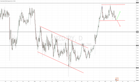 NZDJPY: NZDJPY MAY BE AT A SUPPORT
