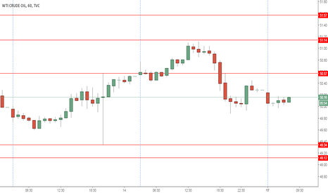 USOIL: CRUDE SHORT AT 50.42 SL 50.72 T49.49 FOR INTRA DAY 17-10-2016