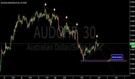 AUDCHF: Potential short- AUDCHF