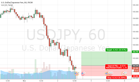 USDJPY: USDJPY cannot going on break