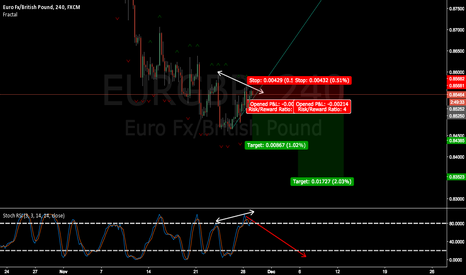 EURGBP: EURGBP wait for breakout and confirmation