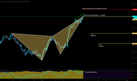 AUDNZD: Short on the bearish deep crab pattern with bearish divergence