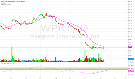 WPRT: Watch for b/o divergence with price and RSI