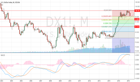 DX1!: after fed statement, start dollar correction
