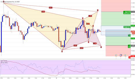 USDJPY: USDJPY 15M - Potential Gartley Patterns Long & Short