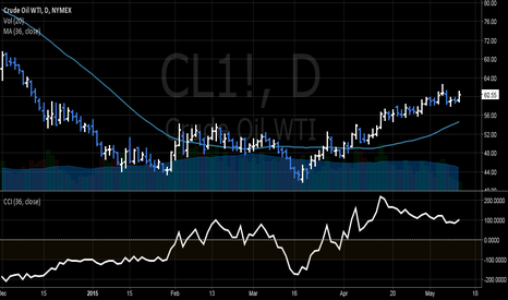 CL1!: SHORT WTI - Divergence Correlation US OIL vs WTI Crude