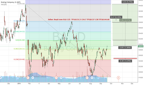 BA: Boeing (BA) have shown a clear ABC from highs of $ 144