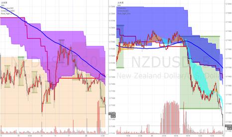 NZDUSD: 過去20日間安値更新か(中4日)