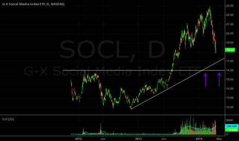 SOCL: SOCL: Price backing into a possible support area...