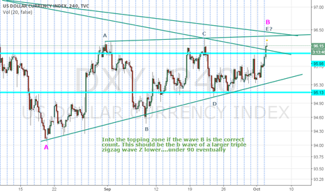 DXY: DX topping zone