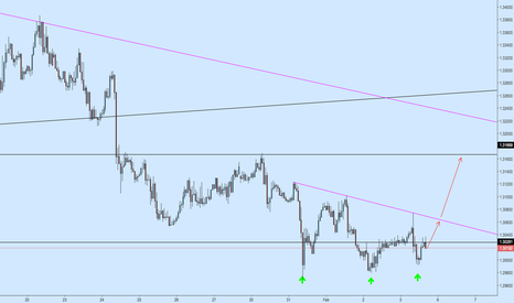 USDCAD: USDCAD 1h Textbook Triple Bottom