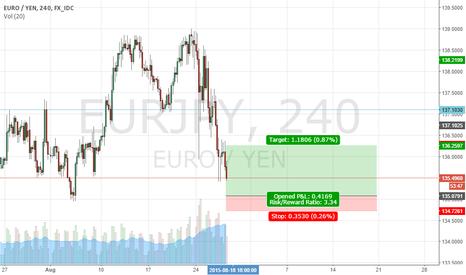 EURJPY: eurjpy possible bullish